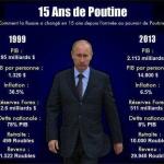 Médias : Mais pourquoi les médias occidentaux détestent-ils autant Vladimir Poutine ?