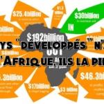 Économie : Le capitalisme spolie l'Afrique tout en nous faisant croire le contraire.