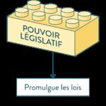France : Il était une fois la constitution (Vidéo)