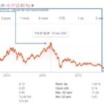 Finances : Deutsche Bank  au plus bas de son histoire
