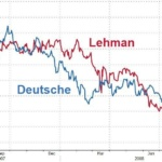 "Economie : ""Début de 'Bank Run' à la Deutsche Bank, les fonds retireraient 1 milliards$ par jour (Zero Hedge) !"""