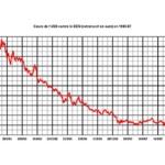 Economie, PIB et banques centrales : L'illusion d'une économie retrouvée. Nous sommes à deux doigts de l'implosion monétaire