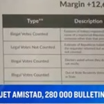 USA : Fraudes électorales massives, révélations accablantes