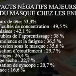 Impacts négatifs majeurs du port du masque chez les enfants